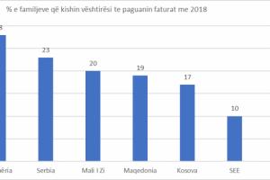 Shqiptarët më të mjerët në rajon, 28 % e familjeve nuk paguajnë dot ujin dhe dritat