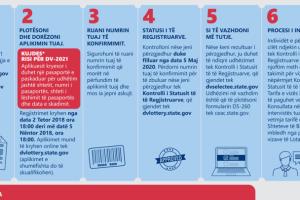 Këshilla si të plotësoni Lotarinë Amerikane: Kujdes aplikuesi kryesor duhet…